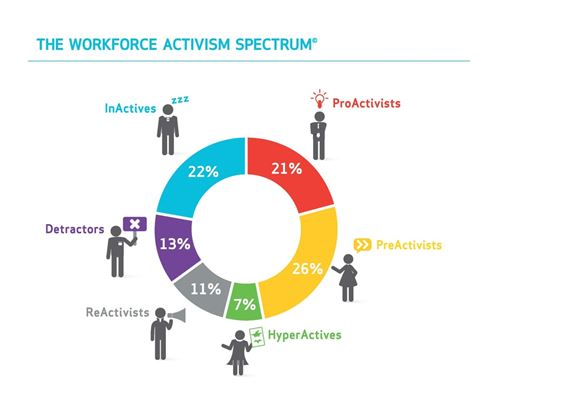 """""""Εργαζόμενοι-Ακτιβιστές""""-Ένα νέο κοινωνικό κίνημα στην ψηφιακή εποχή"""